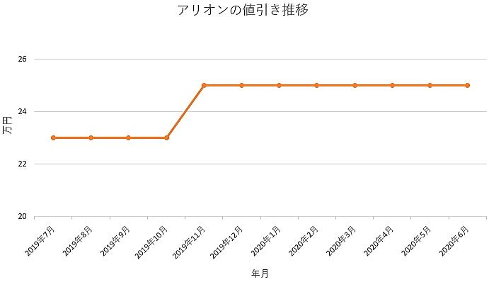 アリオンの値引き推移グラフ