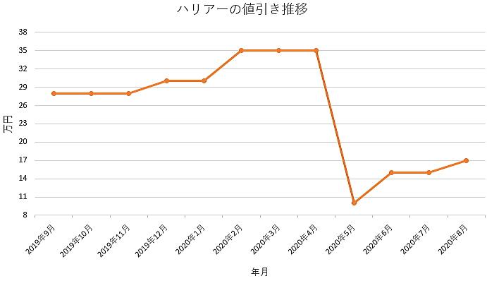 ハリアーの値引き推移グラフ