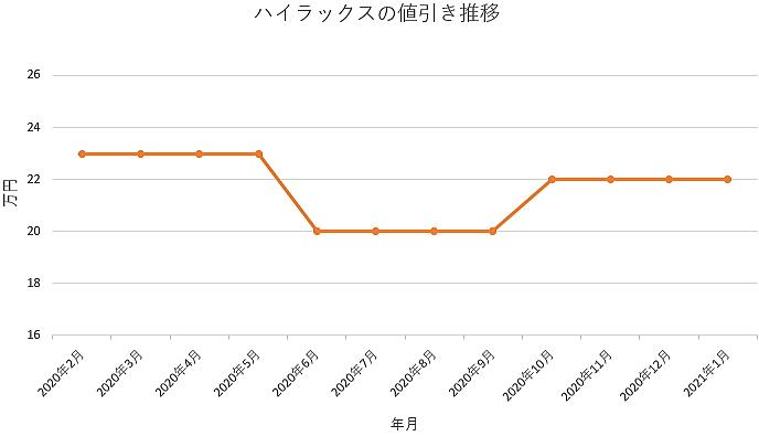 ハイラックスの値引き推移グラフ