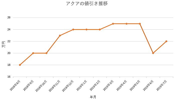 アクアの1年間の値引き推移