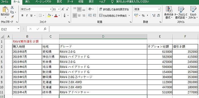 RAV4の実値引き表