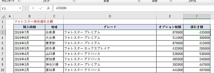 フォレスターの実例値引き額表