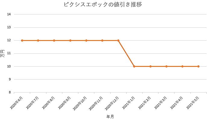 ピクシスエポックの値引き推移グラフ