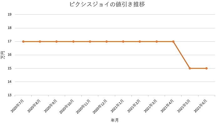 ピクシスジョイの値引き推移グラフの値引き推移グラフ