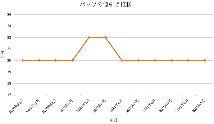 パッソの値引き推移グラフ