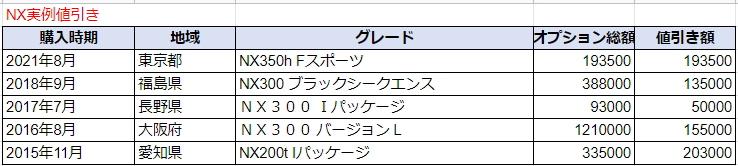 レクサスNXの実例値引き額表