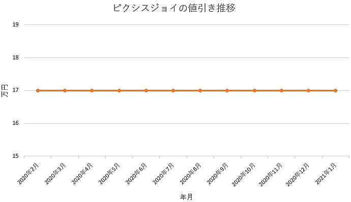 ピクシスジョイの値引き推移グラフ