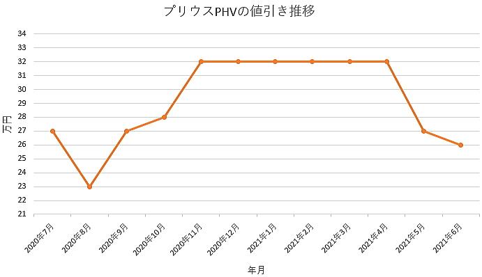 プリウスPHVの値引き推移グラフの値引き推移グラフ