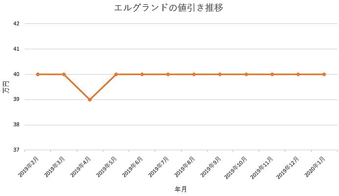 エルグランドの値引きグラフ推移