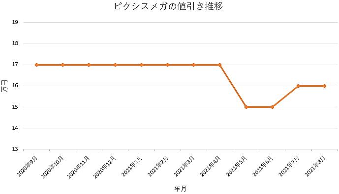 ピクシスメガの値引き推移グラフの値引き推移グラフ