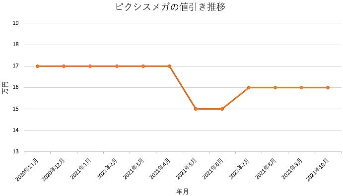 ピクシスメガの値引き推移グラフ