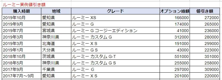 ルーミーの実例値引き額表