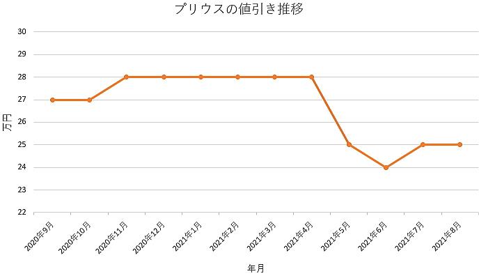 プリウスの値引き推移グラフの値引き推移グラフ