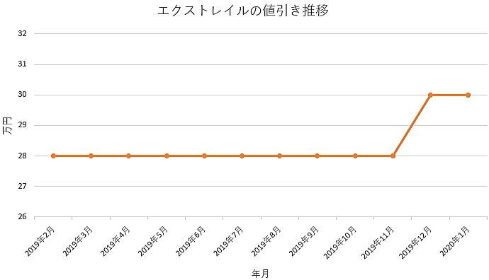 エクストレイルの値引きグラフ推移
