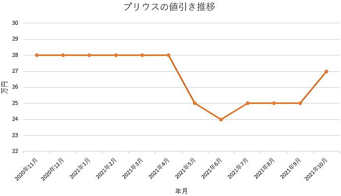 プリウスの値引き推移グラフ