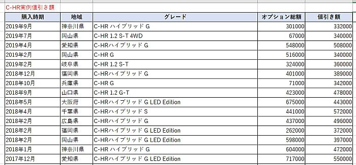 C-HRの実例値引き表