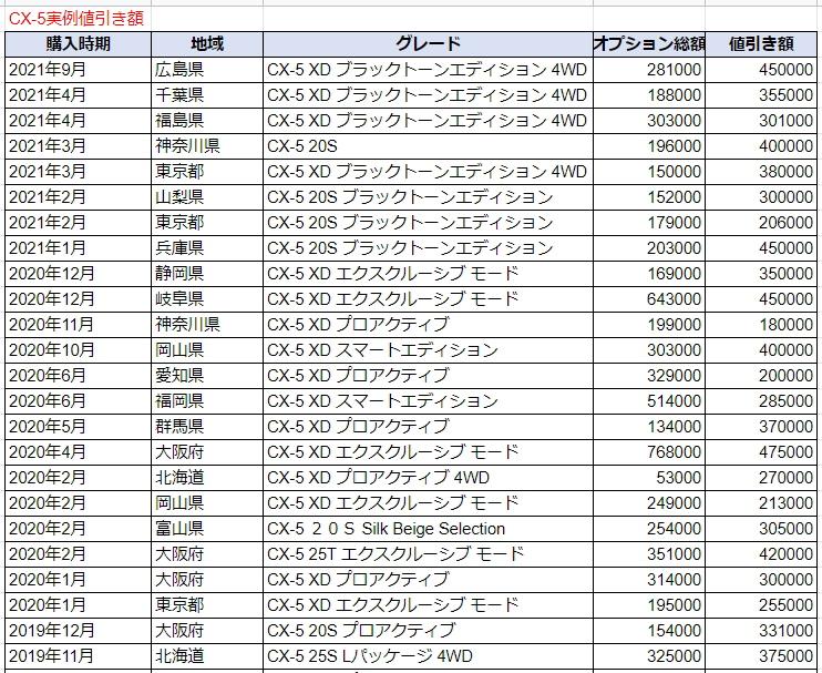 CX-5の実例値引き額表