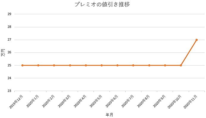 プレミオの値引き推移グラフ