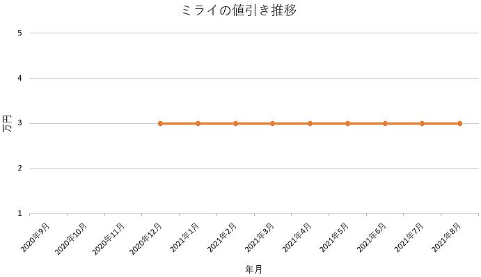 ミライの値引き推移グラフの値引き推移グラフ