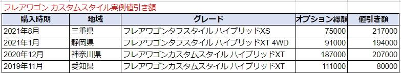 フレアワゴンカスタムスタイルの実例値引き額表