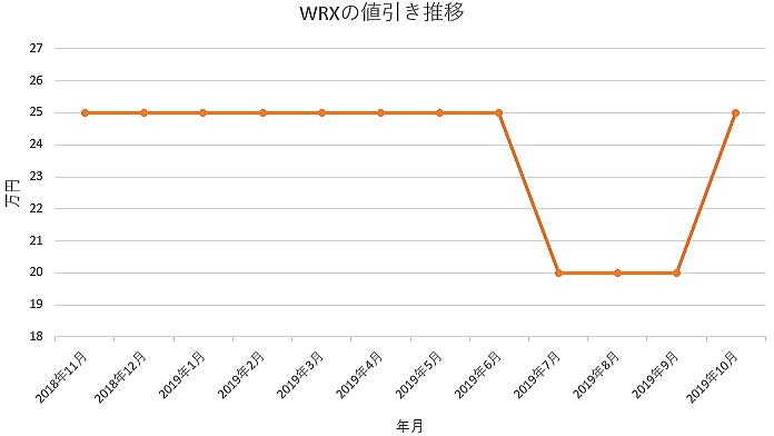 WRX STIの値引き推移表