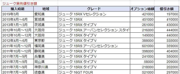 ジュークの実例値引き額表