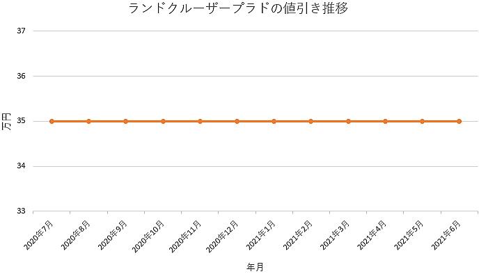 ランドクルーザープラドの値引き推移グラフの値引き推移グラフ