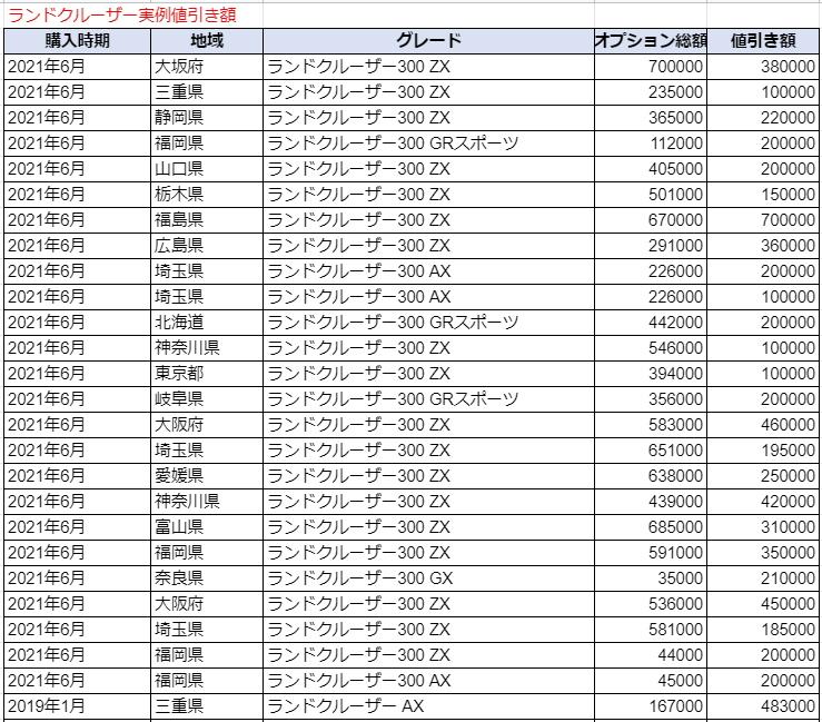 ランドクルーザーの実例値引き額表