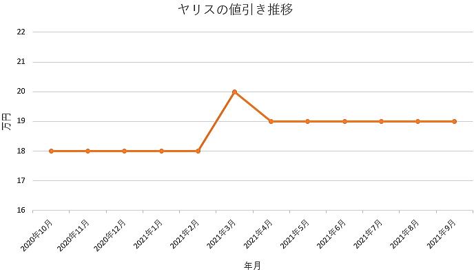 ヤリスの値引き推移グラフ