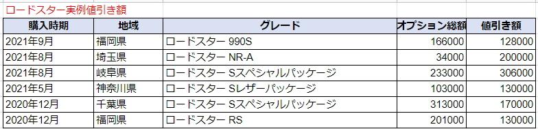 ロードスターの実例値引き額表
