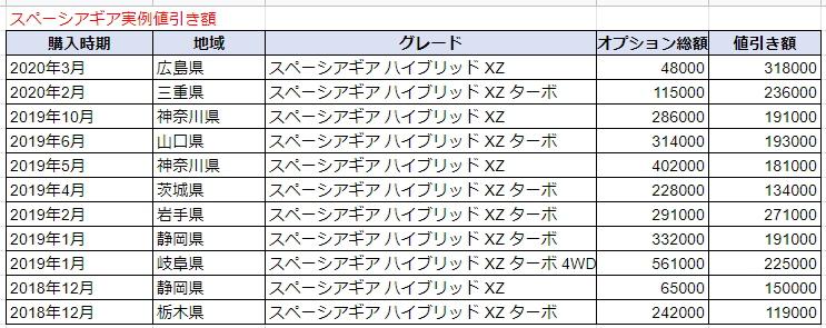 スペーシアギアの実例値引き表