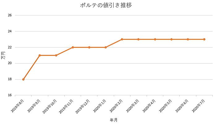 ポルテの値引き推移グラフ