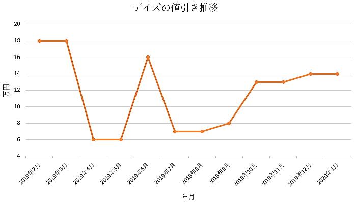 デイズの値引きグラフ推移