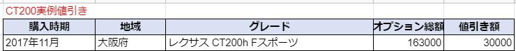 レクサスCT200
