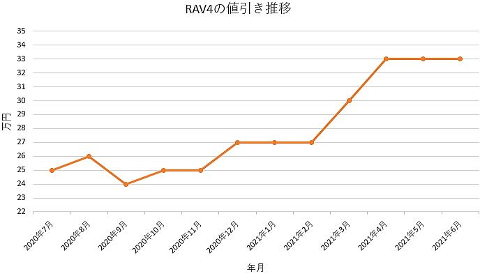 RAV4の値引き推移グラフの値引き推移グラフ