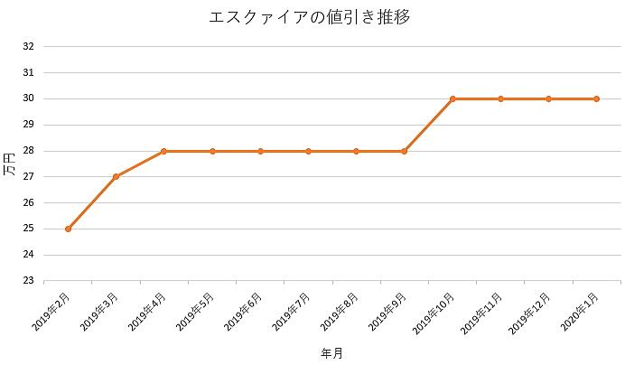 エスクァイアの値引きグラフ推移
