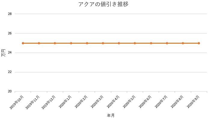 アクアの値引き推移グラフ