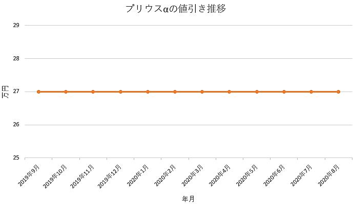 プリウスαの値引き推移グラフ