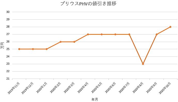 プリウスPHVの値引き推移グラフ