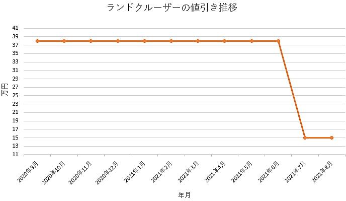 ランドクルーザーの値引き推移グラフの値引き推移グラフ