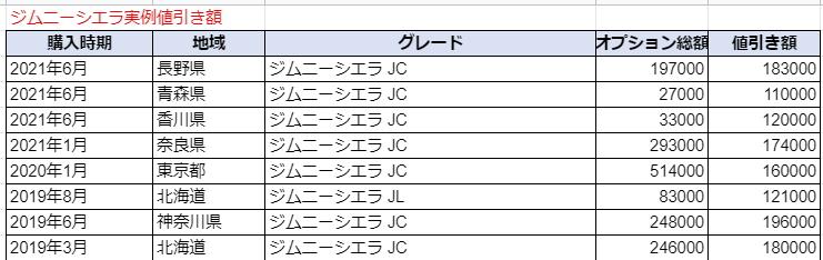 ジムニーシエラの実例値引き額表