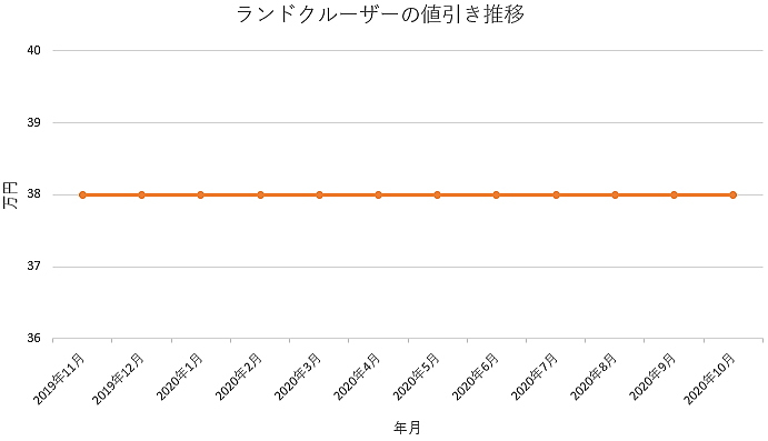 ランドクルーザーの値引き推移グラフ