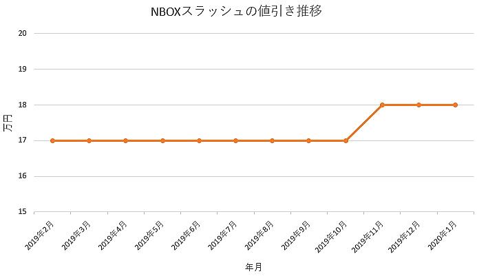 NBOXスラッシュの値引きグラフ推移