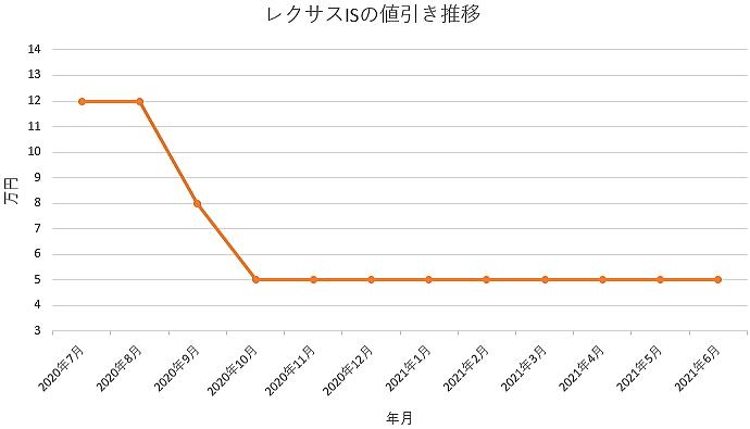 レクサスISの値引き推移グラフの値引き推移グラフ