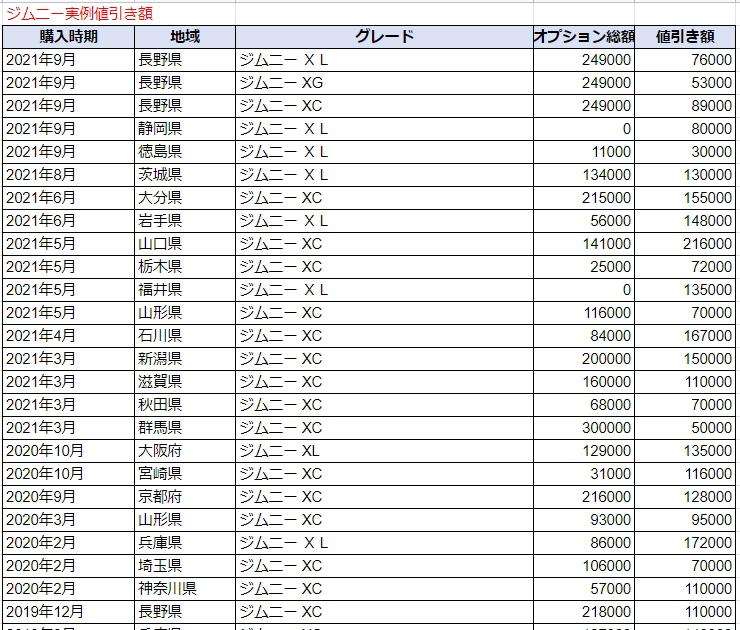 ジムニーの実例値引き額表