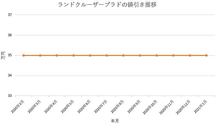 ランドクルーザープラドの値引き推移グラフ