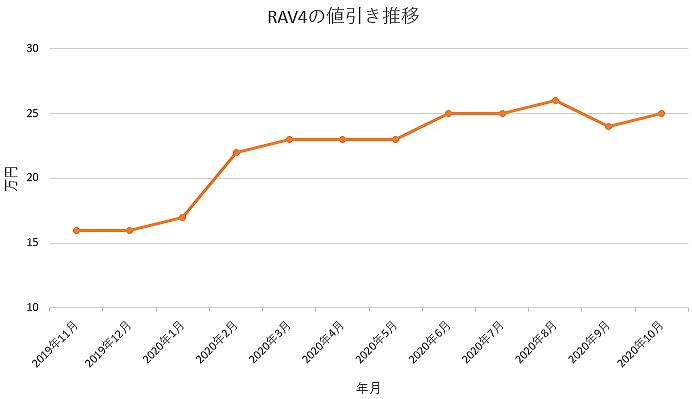 RAV4の値引き推移グラフ