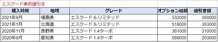 エスクードの実例値引き額表