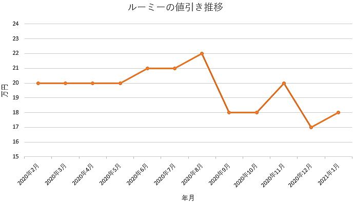 ルーミーの値引き推移グラフ
