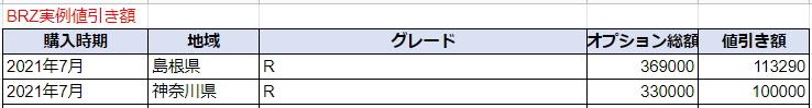 BRZの実例値引き額表